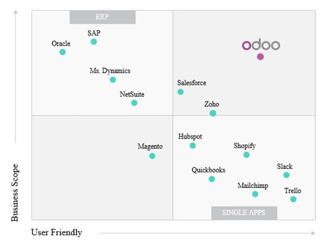Phần mềm Odoo được các chuyên gia trên thế giới đánh giá cao